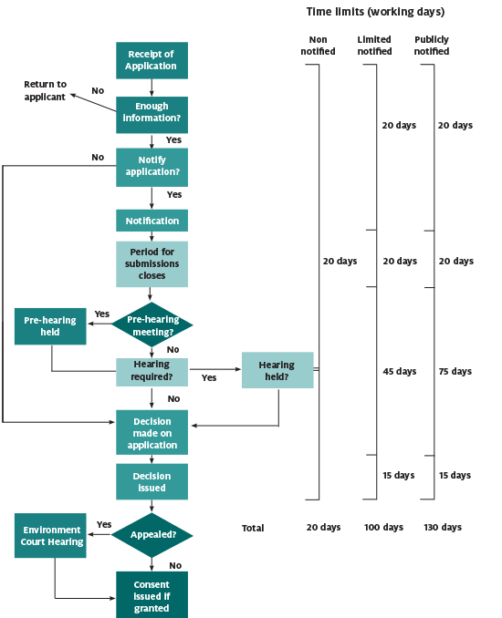 Flow chart showing consent application process